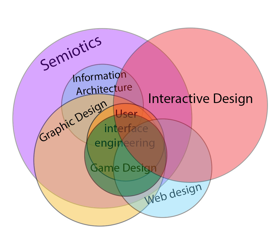 Interactive_design_in_relation_to_other_fields_of_study