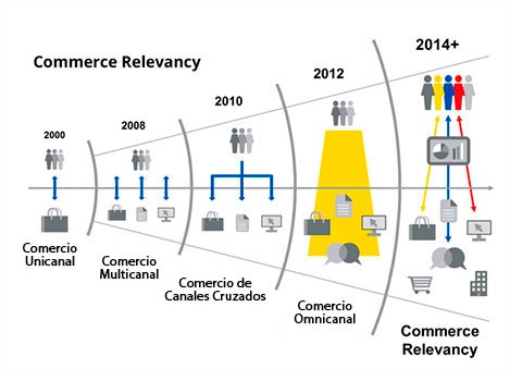 Commerce Relevancy